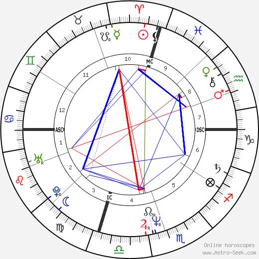 D. Boon день рождения гороскоп, D. Boon Натальная карта онлайн