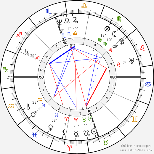 Doreen Virtue birth chart, biography, wikipedia 2020, 2021