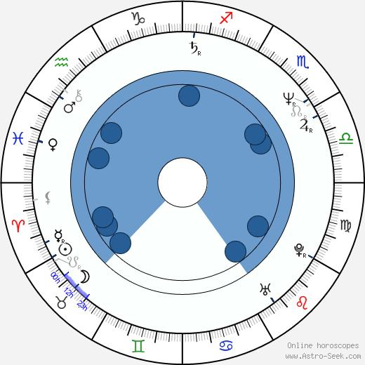 Eva Burkotová wikipedia, horoscope, astrology, instagram