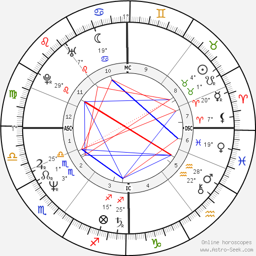Fish birth chart, biography, wikipedia 2018, 2019