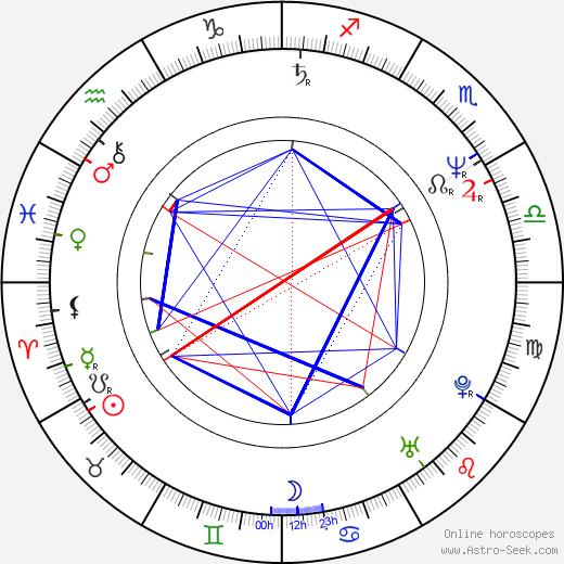 Hana Gajdošová-Letková astro natal birth chart, Hana Gajdošová-Letková horoscope, astrology