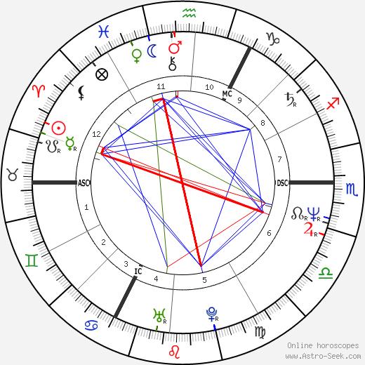 Hilde Van Mieghem день рождения гороскоп, Hilde Van Mieghem Натальная карта онлайн
