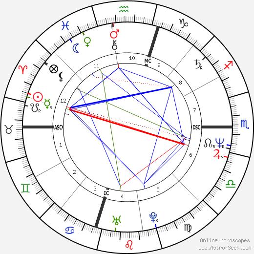 Ian Bernard день рождения гороскоп, Ian Bernard Натальная карта онлайн