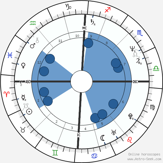 Ingolf Lück wikipedia, horoscope, astrology, instagram