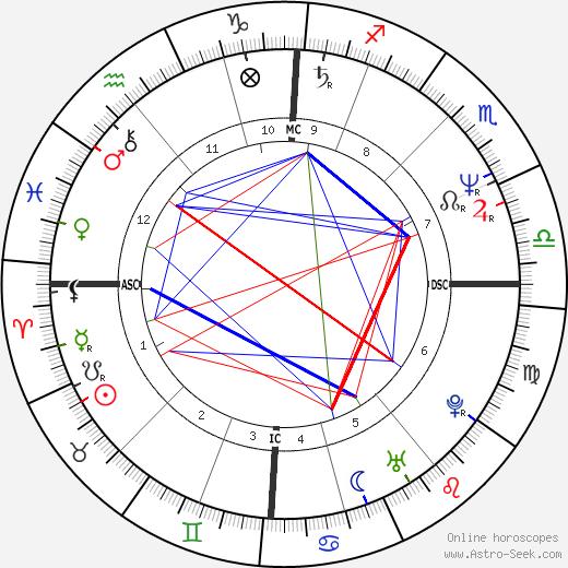Ingolf Lück astro natal birth chart, Ingolf Lück horoscope, astrology