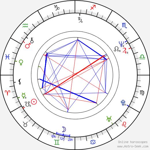 Jack Kao день рождения гороскоп, Jack Kao Натальная карта онлайн