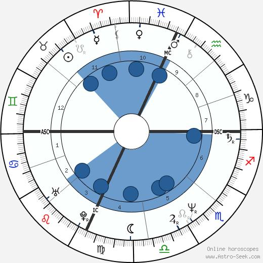 Jessie Leroy Freland wikipedia, horoscope, astrology, instagram