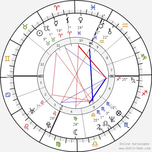 Jessie Leroy Freland birth chart, biography, wikipedia 2018, 2019
