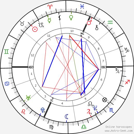 Jessie Leroy Freland astro natal birth chart, Jessie Leroy Freland horoscope, astrology