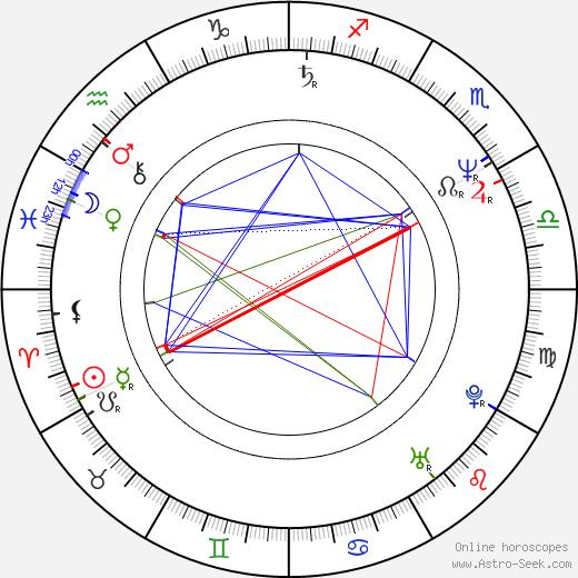John D'Aquino birth chart, John D'Aquino astro natal horoscope, astrology