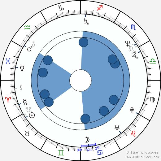 John Vargas wikipedia, horoscope, astrology, instagram