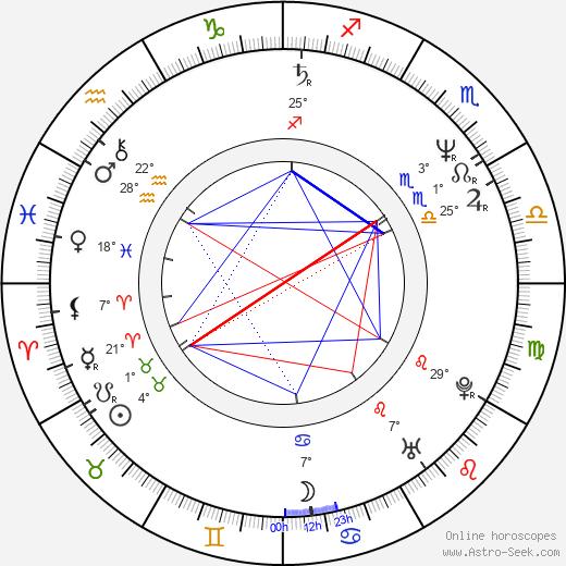 John Vargas birth chart, biography, wikipedia 2019, 2020