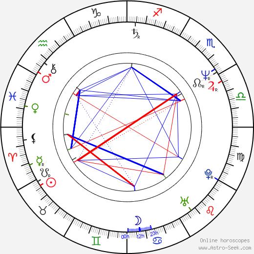 John Vargas birth chart, John Vargas astro natal horoscope, astrology