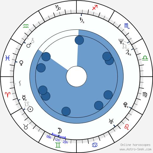 Ken Olandt wikipedia, horoscope, astrology, instagram