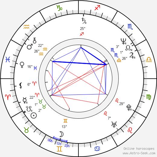 Ken Olandt birth chart, biography, wikipedia 2020, 2021