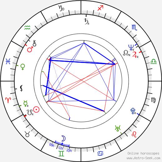 Ken Olandt astro natal birth chart, Ken Olandt horoscope, astrology