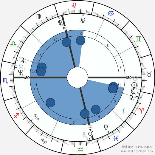 Laurent Baffie wikipedia, horoscope, astrology, instagram