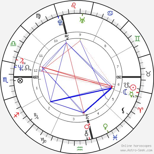 Laurent Baffie tema natale, oroscopo, Laurent Baffie oroscopi gratuiti, astrologia