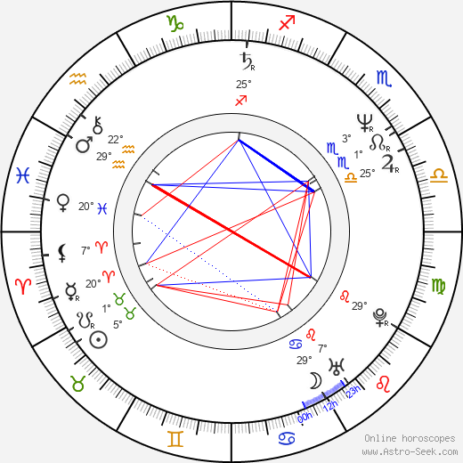 Malgorzata Boratyńska birth chart, biography, wikipedia 2019, 2020