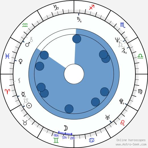Mamoru Hoshi wikipedia, horoscope, astrology, instagram