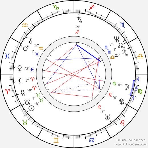 Marc Coppola birth chart, biography, wikipedia 2020, 2021