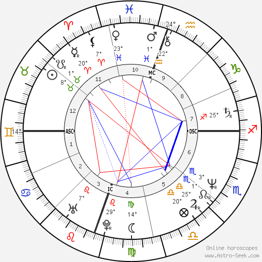 Michelle Pfeiffer birth chart, biography, wikipedia 2017, 2018