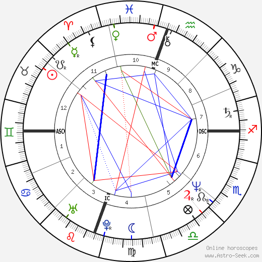 Michelle Pfeiffer astro natal birth chart, Michelle Pfeiffer horoscope, astrology
