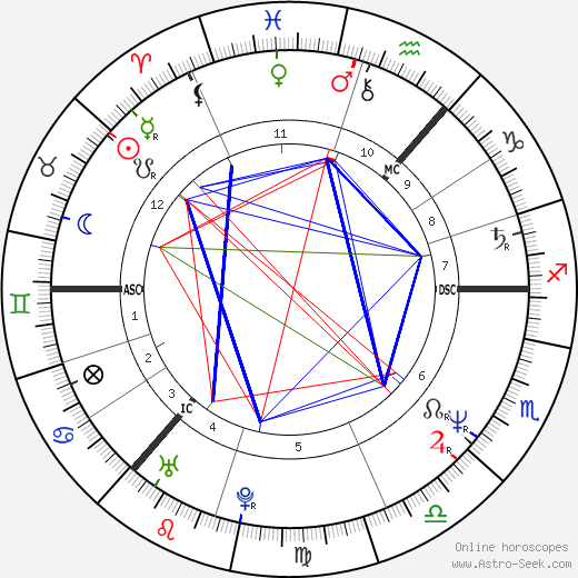 Mike Barson день рождения гороскоп, Mike Barson Натальная карта онлайн