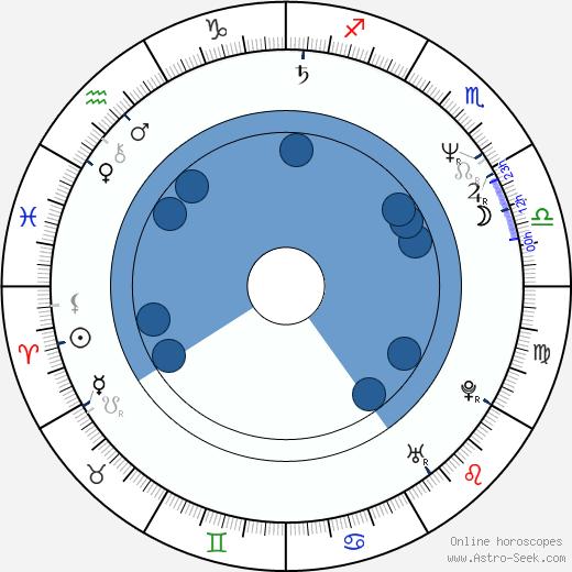 Mike Craft wikipedia, horoscope, astrology, instagram