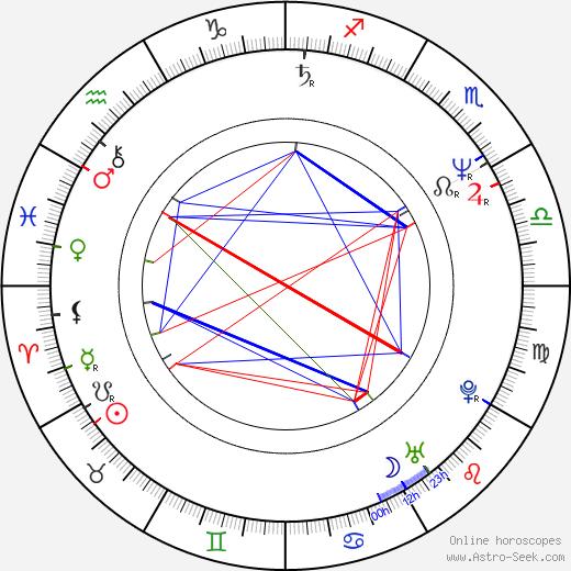 Olga Vitoslavská astro natal birth chart, Olga Vitoslavská horoscope, astrology