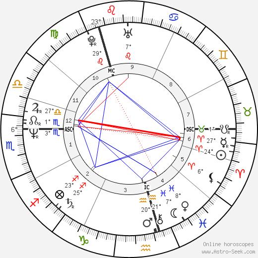 Peter Capaldi birth chart, biography, wikipedia 2020, 2021