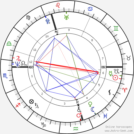 Peter Capaldi birth chart, Peter Capaldi astro natal horoscope, astrology