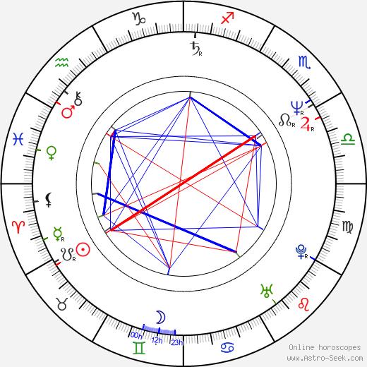 Radu Mihaileanu birth chart, Radu Mihaileanu astro natal horoscope, astrology