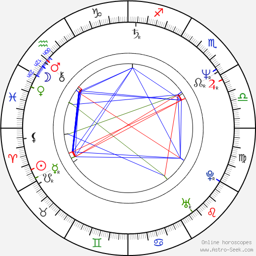 Robert Higden день рождения гороскоп, Robert Higden Натальная карта онлайн