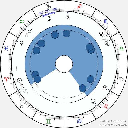 Robert R. Shafer wikipedia, horoscope, astrology, instagram
