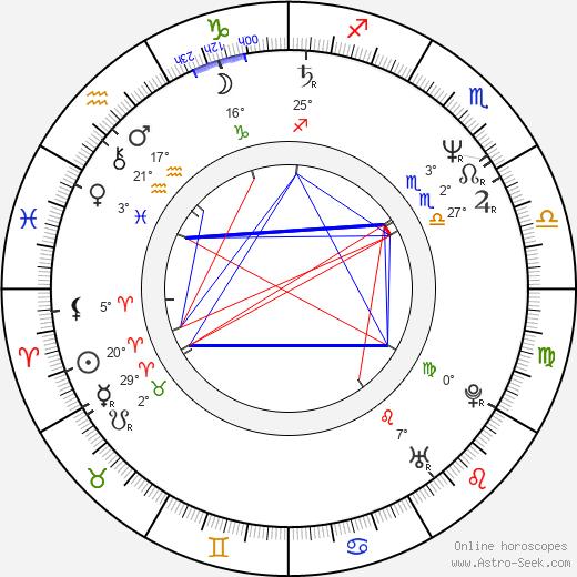 Robert R. Shafer birth chart, biography, wikipedia 2019, 2020