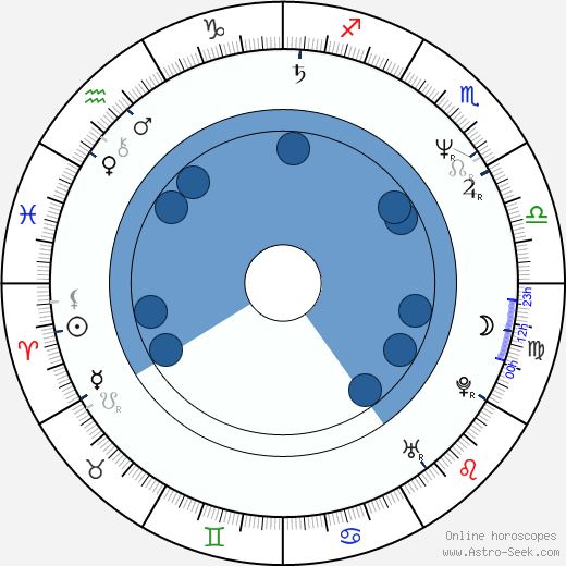 Roland Gewalt wikipedia, horoscope, astrology, instagram