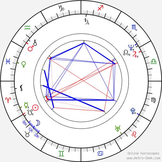 Rudolf Biermann birth chart, Rudolf Biermann astro natal horoscope, astrology