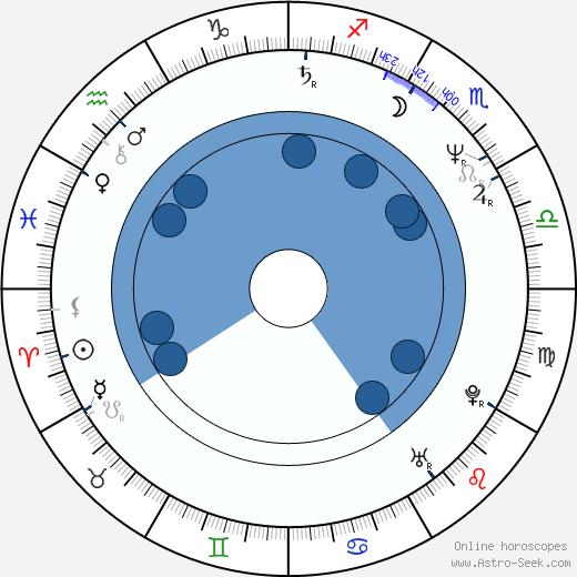 Shinobu Adachi wikipedia, horoscope, astrology, instagram