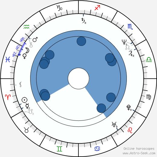 Slawomir Holland wikipedia, horoscope, astrology, instagram