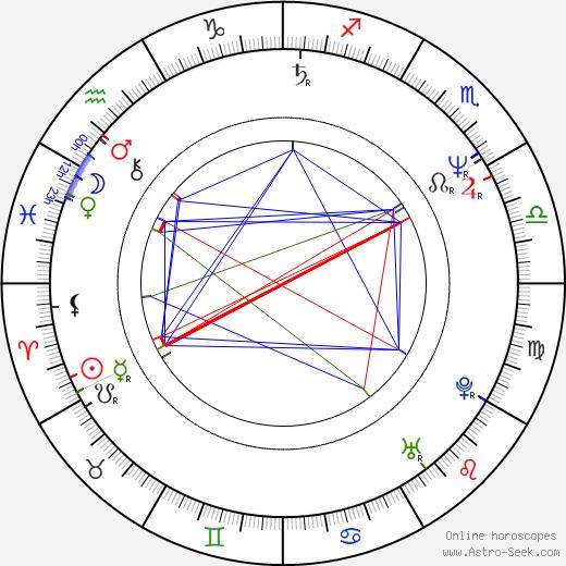 Slawomir Holland birth chart, Slawomir Holland astro natal horoscope, astrology