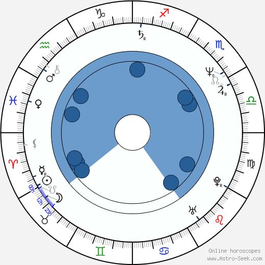Steve Antin wikipedia, horoscope, astrology, instagram