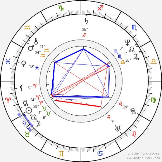 Steve Antin birth chart, biography, wikipedia 2019, 2020
