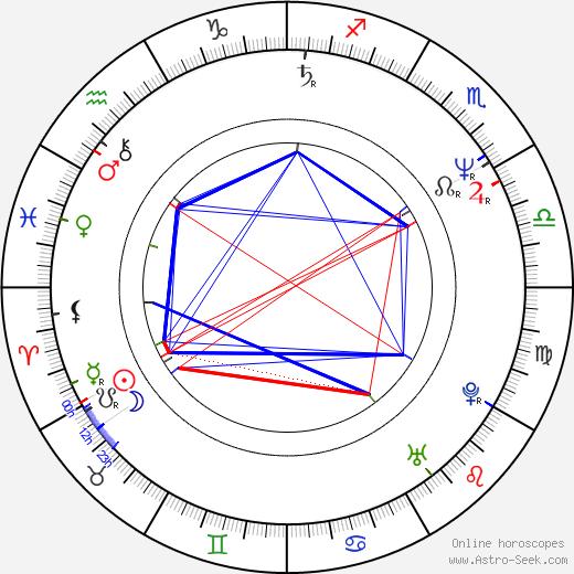 Steve Antin birth chart, Steve Antin astro natal horoscope, astrology