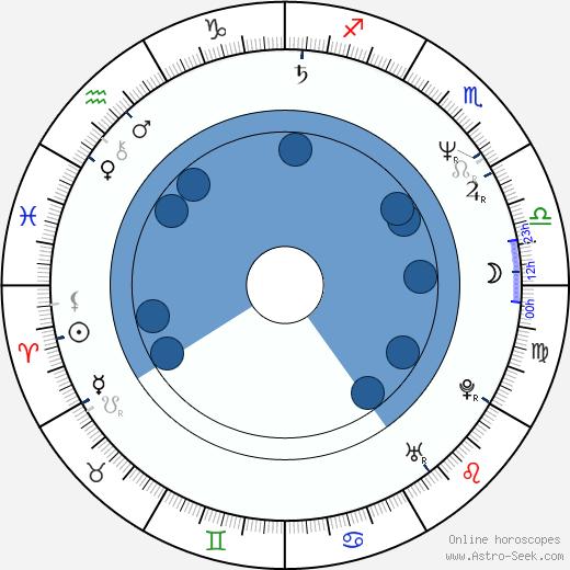 Vanna Bonta wikipedia, horoscope, astrology, instagram