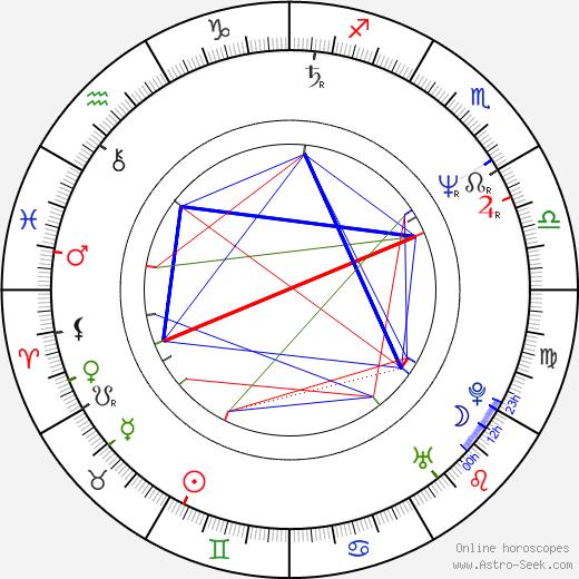 Adolfo Fernández astro natal birth chart, Adolfo Fernández horoscope, astrology