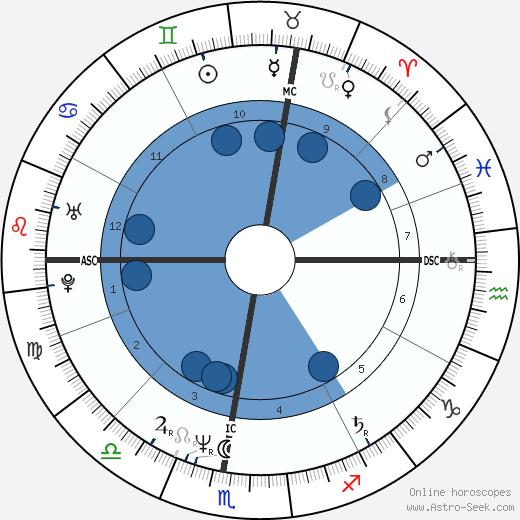 Adrien Morillas wikipedia, horoscope, astrology, instagram