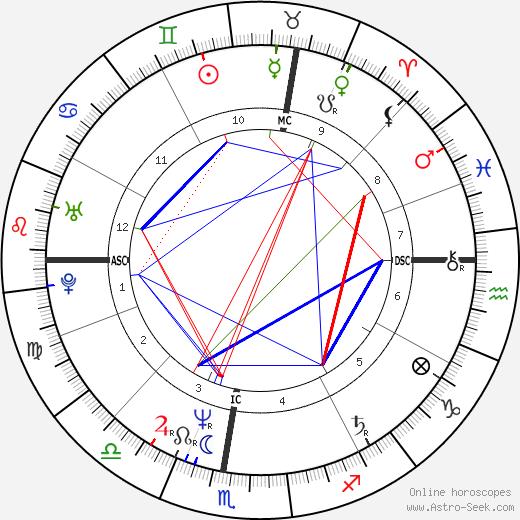 Adrien Morillas день рождения гороскоп, Adrien Morillas Натальная карта онлайн