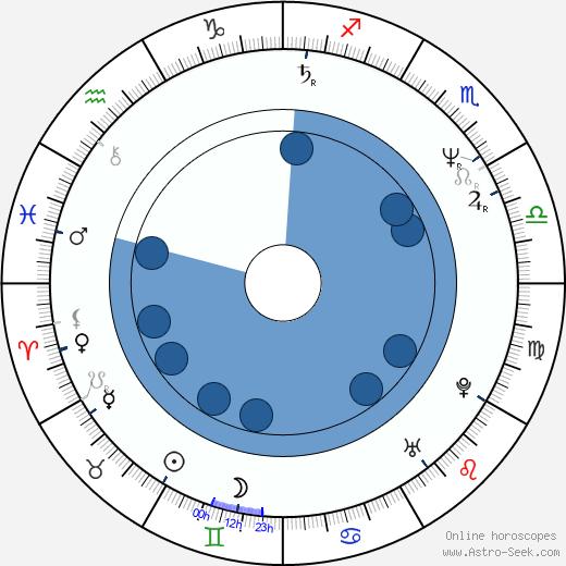 Aleksey Guskov wikipedia, horoscope, astrology, instagram