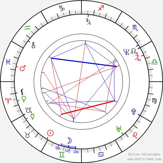Aleksey Guskov день рождения гороскоп, Aleksey Guskov Натальная карта онлайн